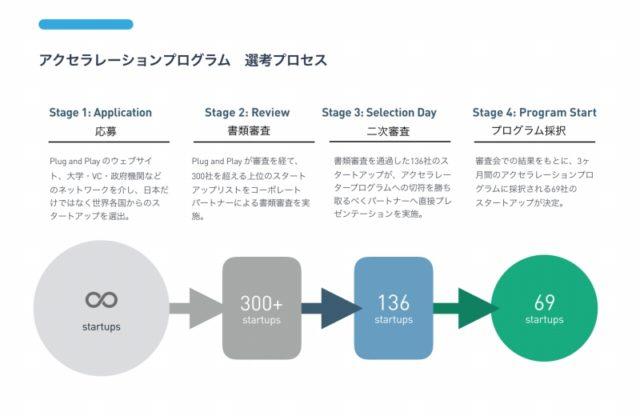 Plug and Play Japan